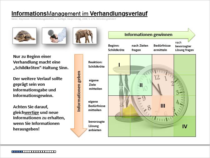 Informationsmanagement im Verhandlungsverlauf