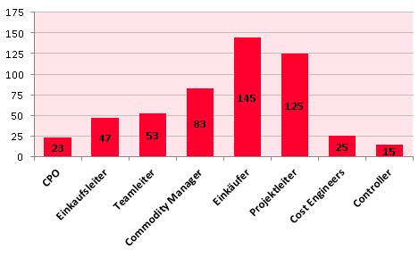 Interim Manager Einkauf nach Funktion (Chart)